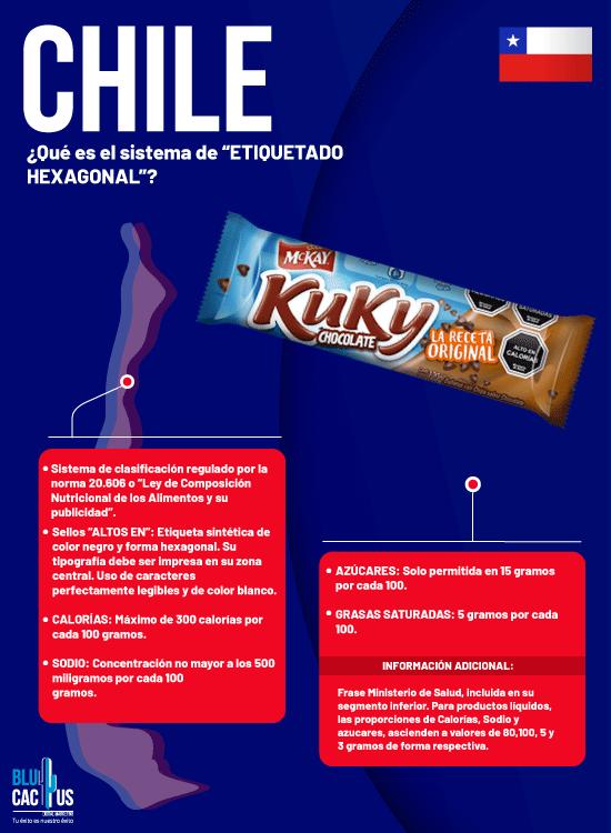 BluCactus Normas de etiquetado Chile