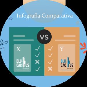 blucactus La Infografía Comparativa